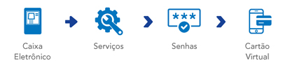 Ilustração de passo a passo. Vá a um caixa eletrônico Banrisul, selecione Serviços, em seguida Senhas, por fim Cartão Virtual.